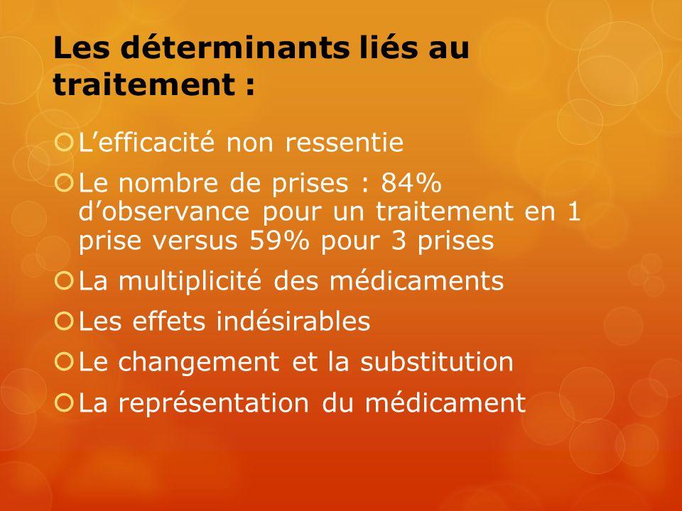 Les déterminants liés au traitement : Lefficacité non ressentie Le nombre de prises : 84% dobservance pour un traitement en 1 prise versus 59% pour 3