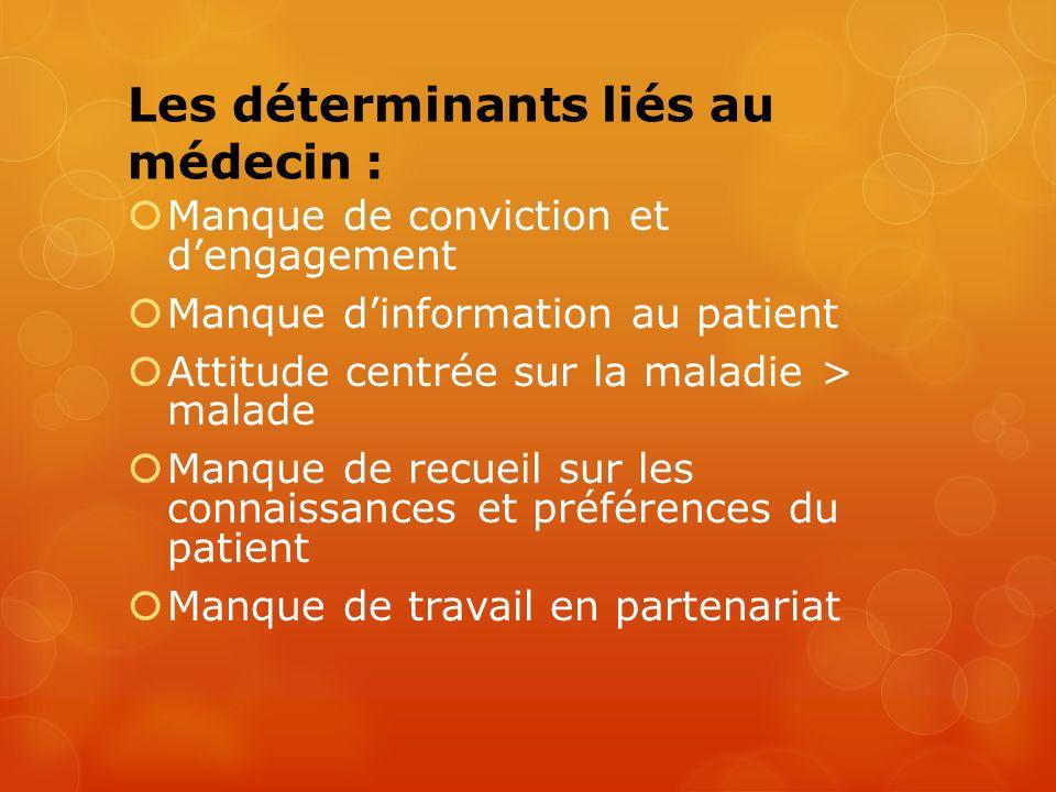 Les déterminants liés au médecin : Manque de conviction et dengagement Manque dinformation au patient Attitude centrée sur la maladie > malade Manque