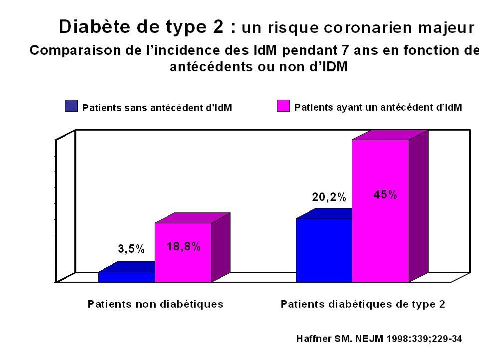 Facteurs modifiables : HTA Tabagisme Hypercholestérolémie Diabète