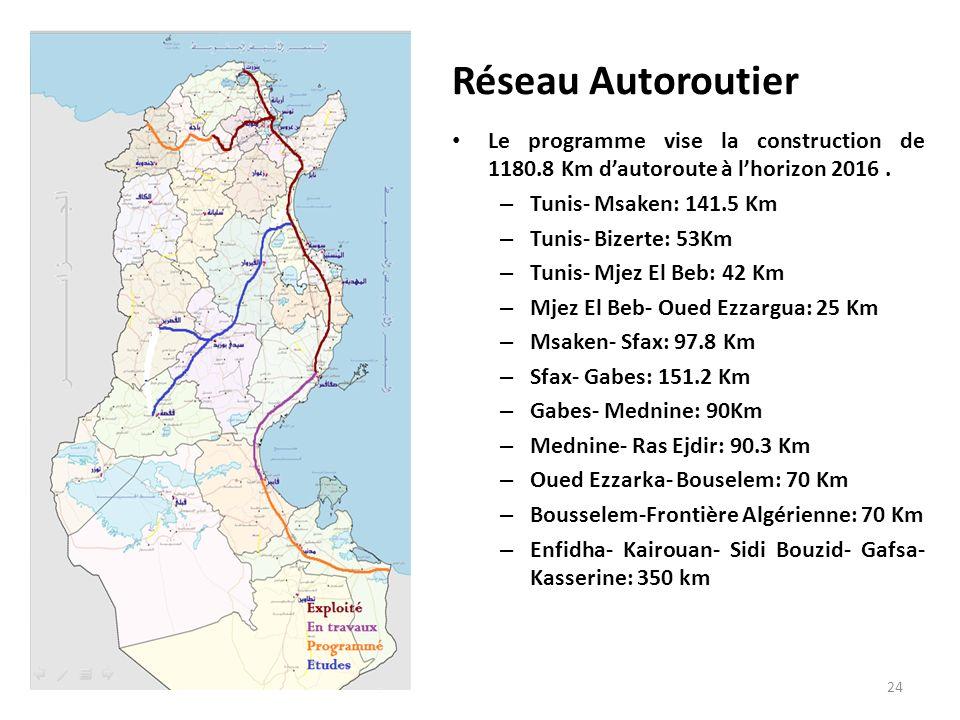 Réseau Autoroutier Le programme vise la construction de 1180.8 Km dautoroute à lhorizon 2016. – Tunis- Msaken: 141.5 Km – Tunis- Bizerte: 53Km – Tunis