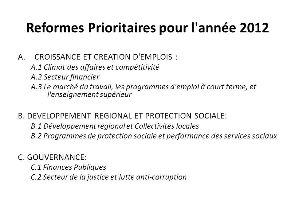Reformes Prioritaires pour l'année 2012 A.CROISSANCE ET CREATION D'EMPLOIS : A.1 Climat des affaires et compétitivité A.2 Secteur financier A.3 Le mar