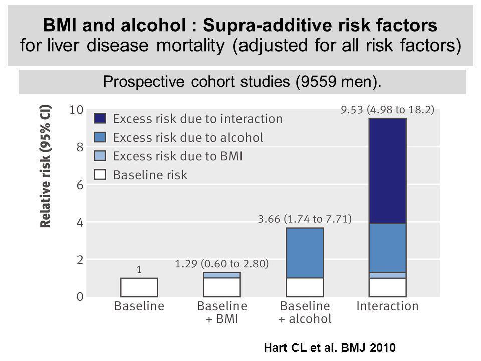 BMI and alcohol : Supra-additive risk factors for liver disease mortality (adjusted for all risk factors) Prospective cohort studies (9559 men).