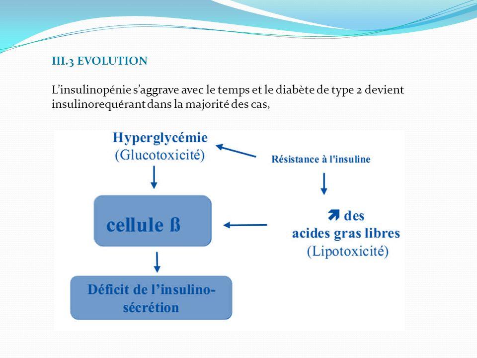 III.3 EVOLUTION Linsulinopénie saggrave avec le temps et le diabète de type 2 devient insulinorequérant dans la majorité des cas,