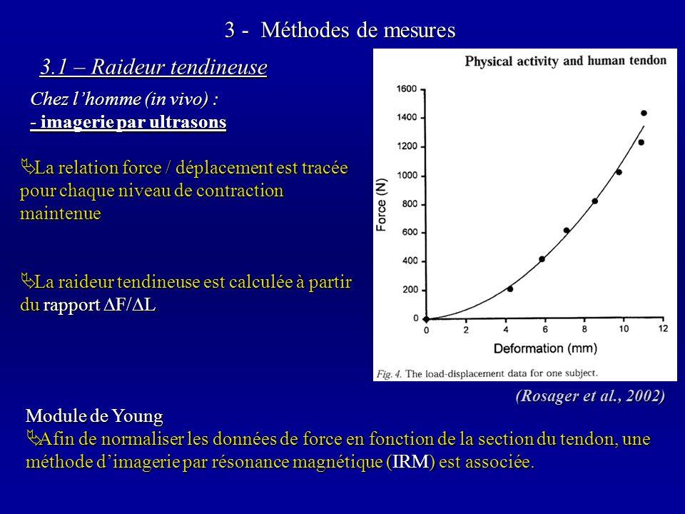 3 - Méthodes de mesures La relation force / déplacement est tracée pour chaque niveau de contraction maintenue La relation force / déplacement est tracée pour chaque niveau de contraction maintenue La raideur tendineuse est calculée à partir du rapport F/L La raideur tendineuse est calculée à partir du rapport F/L Chez lhomme (in vivo) : - imagerie par ultrasons 3.1 – Raideur tendineuse Module de Young Afin de normaliser les données de force en fonction de la section du tendon, une méthode dimagerie par résonance magnétique (IRM) est associée.