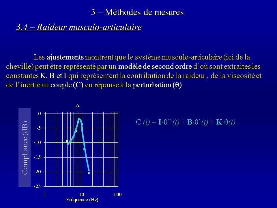 3 – Méthodes de mesures 3.4 – Raideur musculo-articulaire Les ajustements montrent que le système musculo-articulaire (ici de la cheville) peut être représenté par un modèle de second ordre doù sont extraites les constantes K, B et I qui représentent la contribution de la raideur, de la viscosité et de linertie au couple (C) en réponse à la perturbation ( ) 20 log 10 ( / C) C (t) = I·(t) + B·(t) + K· (t) Compliance (dB)