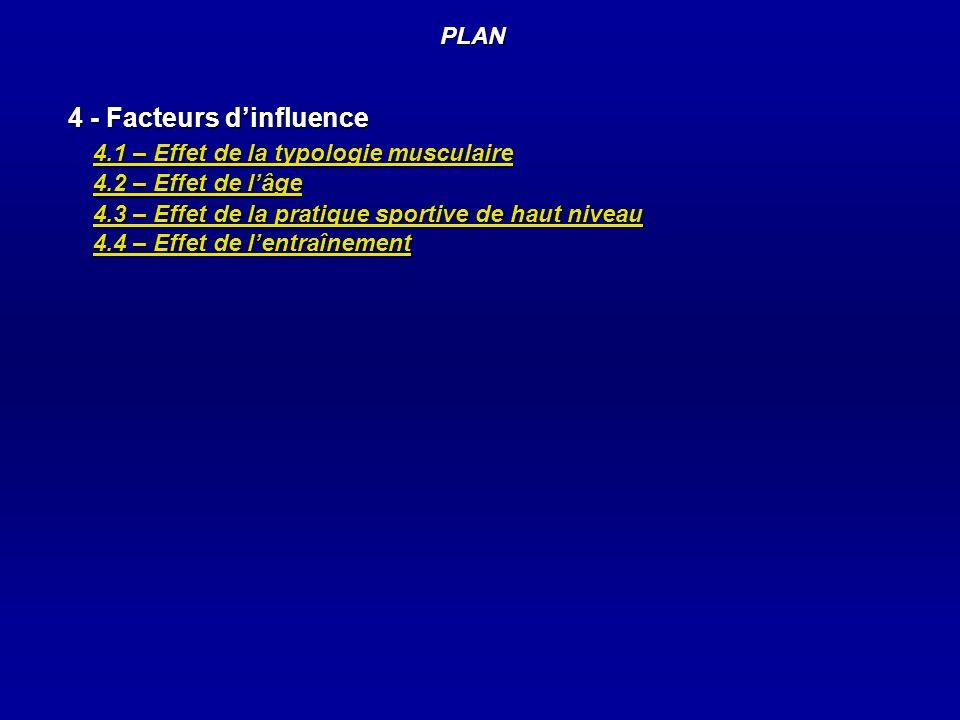 PLAN 4 - Facteurs dinfluence 4.1 – Effet de la typologie musculaire 4.2 – Effet de lâge 4.3 – Effet de la pratique sportive de haut niveau 4.4 – Effet de lentraînement