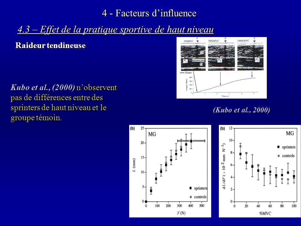 4 - Facteurs dinfluence 4.3 – Effet de la pratique sportive de haut niveau Raideur tendineuse (Kubo et al., 2000) Kubo et al., (2000)nobservent pas de différences entre des sprinters de haut niveau et le groupe témoin.