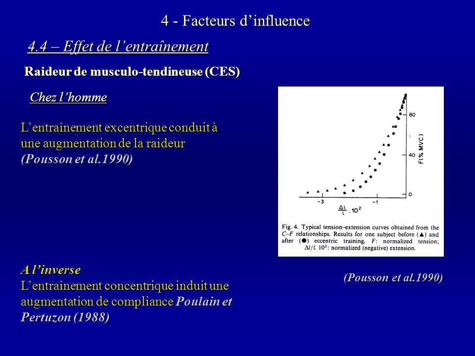 4 - Facteurs dinfluence 4.4 – Effet de lentraînement Raideur de musculo-tendineuse (CES) Lentraînement excentrique conduit à une augmentation de la raideur (Pousson et al.1990) A linverse Lentraînement concentrique induit une augmentation de compliance Poulain et Pertuzon (1988) (Pousson et al.1990) Chez lhomme