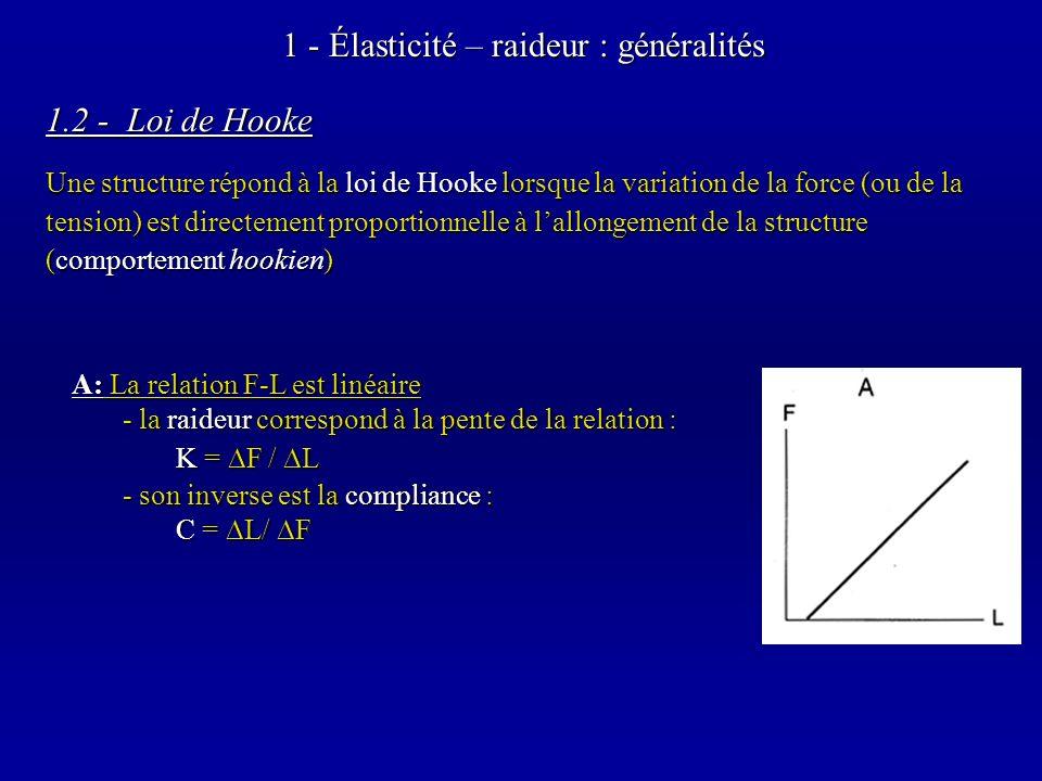 1.2 - Loi de Hooke 1 - Élasticité – raideur : généralités A: La relation F-L est linéaire - la raideur correspond à la pente de la relation : K = F / L - son inverse est la compliance : C = L/ F Une structure répond à la loi de Hooke lorsque la variation de la force (ou de la tension) est directement proportionnelle à lallongement de la structure (comportement hookien)
