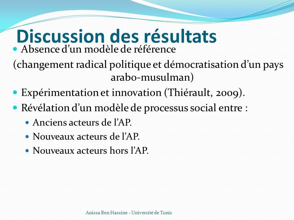 Discussion des résultats Absence dun modèle de référence (changement radical politique et démocratisation dun pays arabo-musulman) Expérimentation et