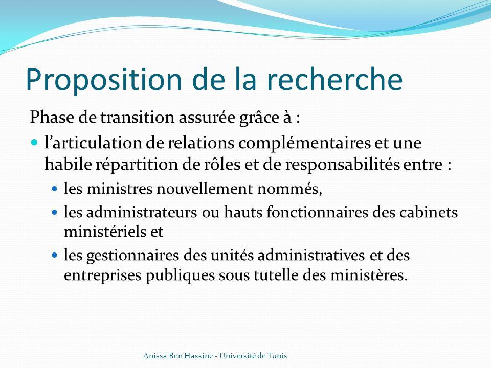 Proposition de la recherche Phase de transition assurée grâce à : larticulation de relations complémentaires et une habile répartition de rôles et de