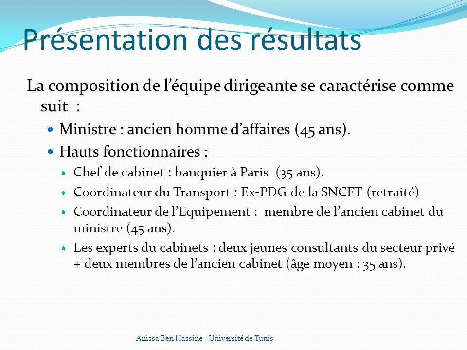 Présentation des résultats La composition de léquipe dirigeante se caractérise comme suit : Ministre : ancien homme daffaires (45 ans). Hauts fonction