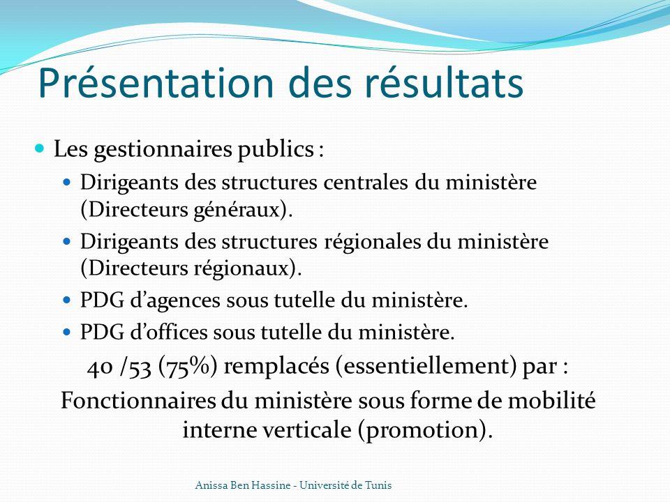 Présentation des résultats Les gestionnaires publics : Dirigeants des structures centrales du ministère (Directeurs généraux). Dirigeants des structur
