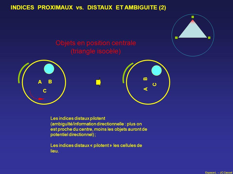 Espace L – JC Cassel Objets en position centrale (triangle isocèle) A B C Les indices distaux pilotent (ambiguïté/information directionnelle : plus on