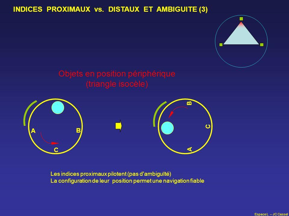 Espace L – JC Cassel C A B INDICES PROXIMAUX vs. DISTAUX ET AMBIGUITE (3) Objets en position périphérique (triangle isocèle) C A B Les indices proxima