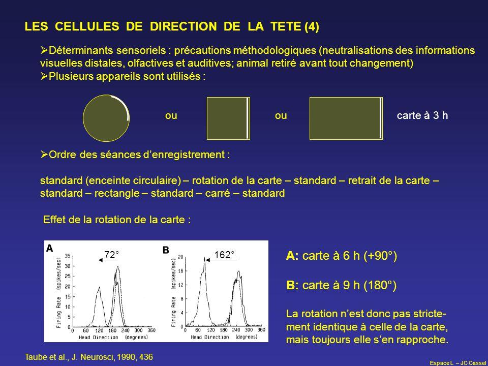 Espace L – JC Cassel LES CELLULES DE DIRECTION DE LA TETE (4) Déterminants sensoriels : précautions méthodologiques (neutralisations des informations