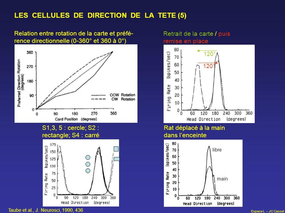 Espace L – JC Cassel LES CELLULES DE DIRECTION DE LA TETE (5) Relation entre rotation de la carte et préfé- rence directionnelle (0-360° et 360 à 0°)
