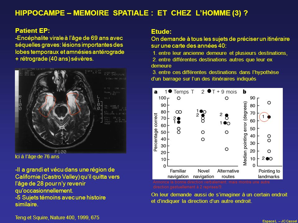 Espace L – JC Cassel HIPPOCAMPE – MEMOIRE SPATIALE : ET CHEZ LHOMME (3) ? Patient EP: -Encéphalite virale à lâge de 69 ans avec séquelles graves: lési