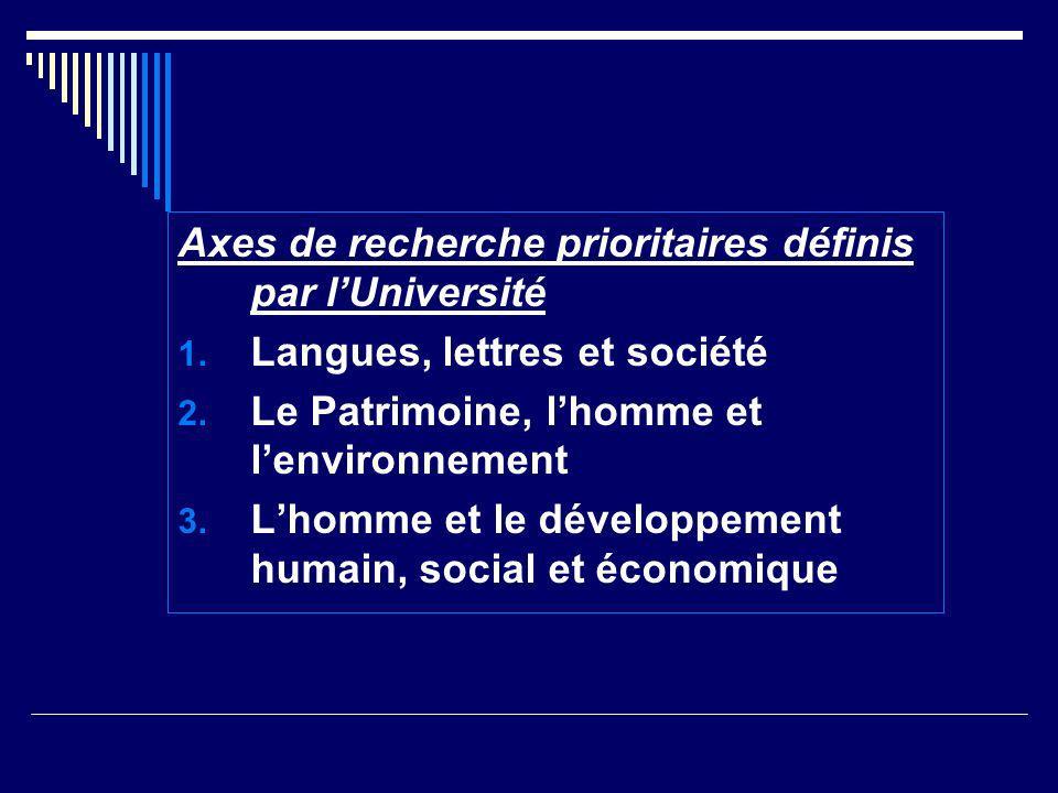Axes de recherche prioritaires définis par lUniversité 1. Langues, lettres et société 2. Le Patrimoine, lhomme et lenvironnement 3. Lhomme et le dével