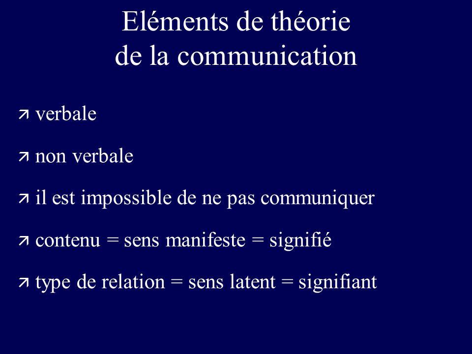 Eléments de théorie de la communication ä verbale ä non verbale ä il est impossible de ne pas communiquer ä contenu = sens manifeste = signifié ä type