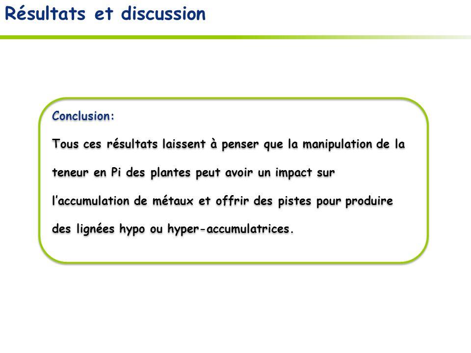 Résultats et discussion Conclusion: Tous ces résultats laissent à penser que la manipulation de la teneur en Pi des plantes peut avoir un impact sur laccumulation de métaux et offrir des pistes pour produire des lignées hypo ou hyper-accumulatrices.