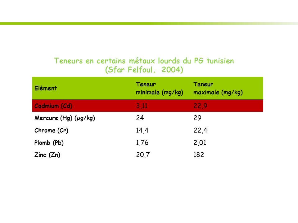 Teneurs en certains métaux lourds du PG tunisien (Sfar Felfoul, 2004) Elément Teneur minimale (mg/kg) Teneur maximale (mg/kg) Cadmium (Cd) 3,1122,9 Mercure (Hg) (µg/kg) 2429 Chrome (Cr) 14,422,4 Plomb (Pb) 1,762,01 Zinc (Zn) 20,7182