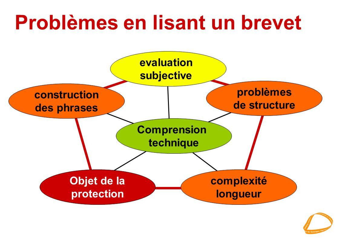 Problèmes en lisant un brevet problèmes de structure evaluation subjective Comprension technique complexité longueur Objet de la protection constructi