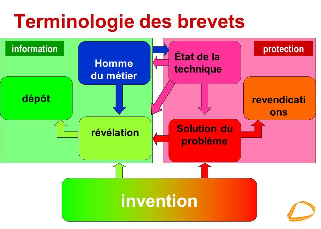 Terminologie des brevets invention révélation revendicati ons dépôtHomme du métier État de la technique Solution du problème informationprotection