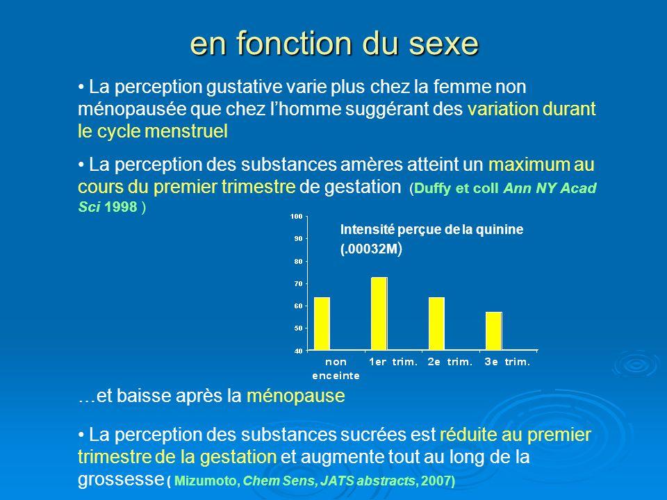 en fonction du sexe La perception gustative varie plus chez la femme non ménopausée que chez lhomme suggérant des variation durant le cycle menstruel