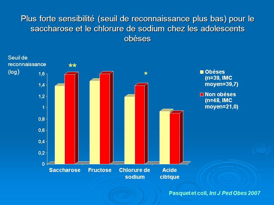 Plus forte sensibilité (seuil de reconnaissance plus bas) pour le saccharose et le chlorure de sodium chez les adolescents obèses ** * Pasquet et coll