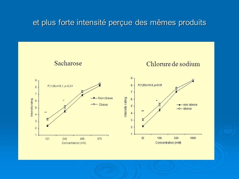 et plus forte intensité perçue des mêmes produits 1 2 3 4 5 6 7 8 9 121242485970 Concentration (mM) Intensity rating Non obese Obese * ** F(1,85)=16,1
