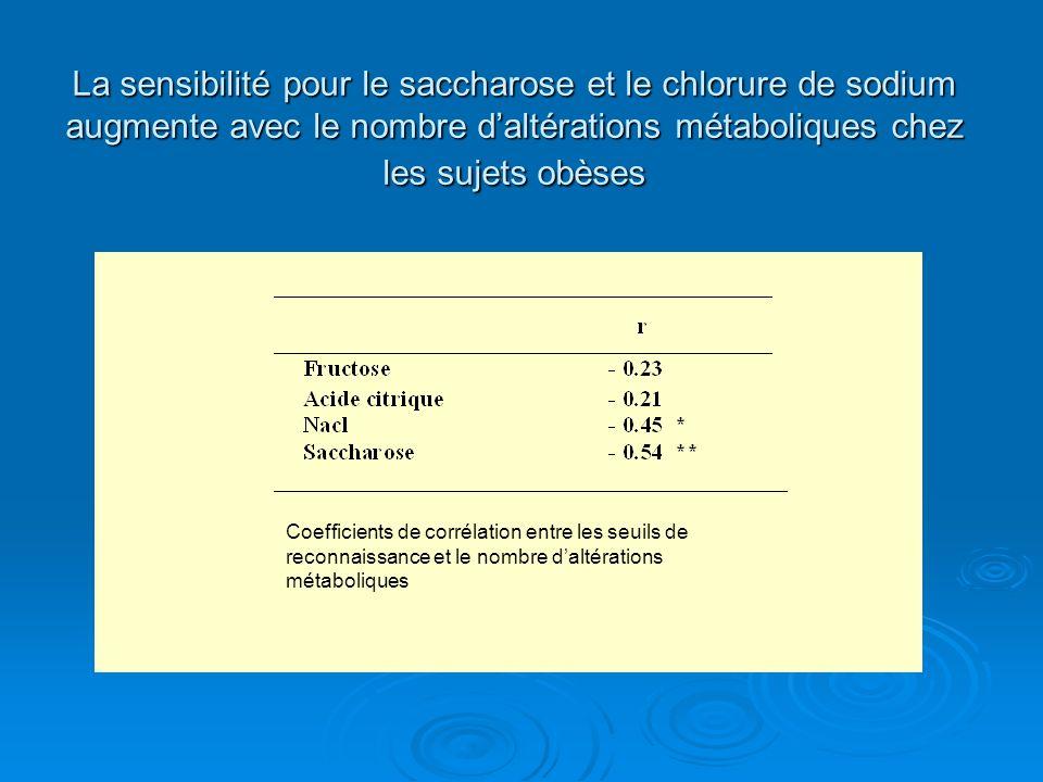 La sensibilité pour le saccharose et le chlorure de sodium augmente avec le nombre daltérations métaboliques chez les sujets obèses Coefficients de co