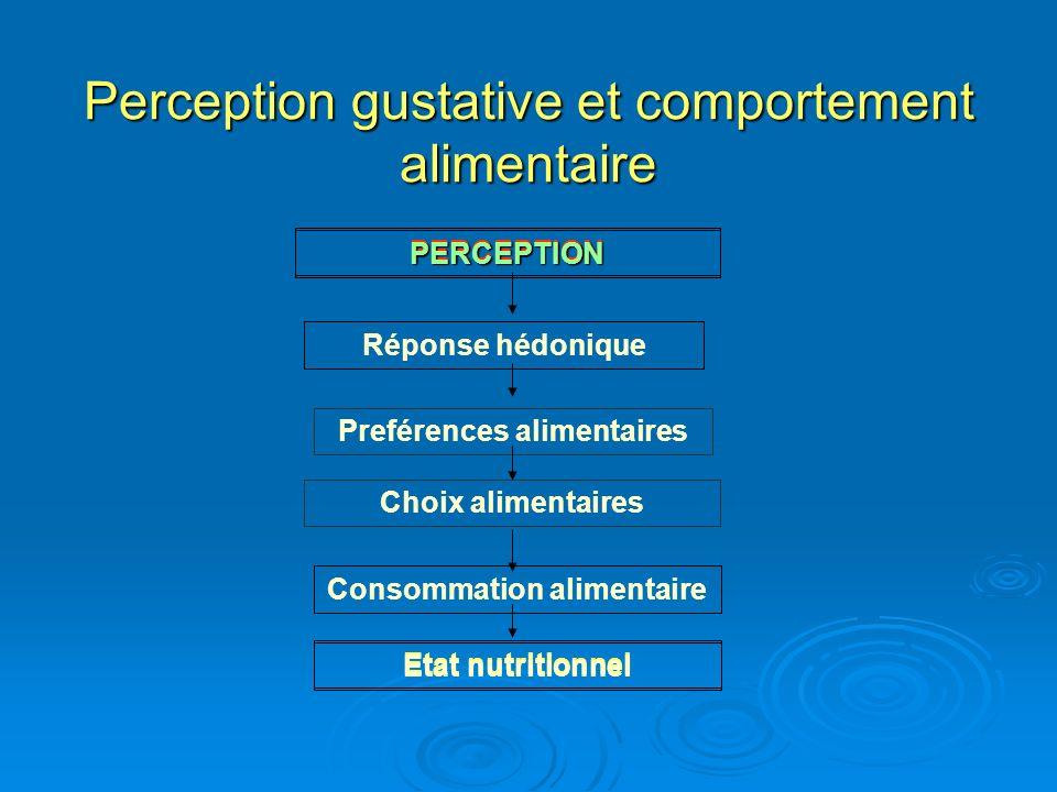 Perception gustative et comportement alimentaire PERCEPTION Réponse hédonique Preférences alimentaires Choix alimentaires Consommation alimentaire Eta