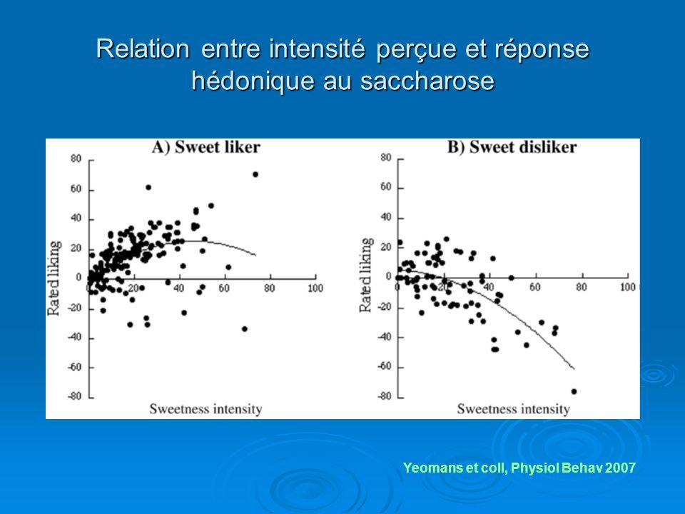 Relation entre intensité perçue et réponse hédonique au saccharose Yeomans et coll, Physiol Behav 2007