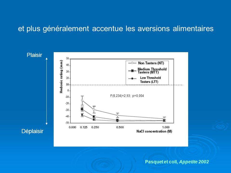 et plus généralement accentue les aversions alimentaires F(8,234)=2,93; p=0,004 Pasquet et coll, Appetite 2002 Plaisir Déplaisir