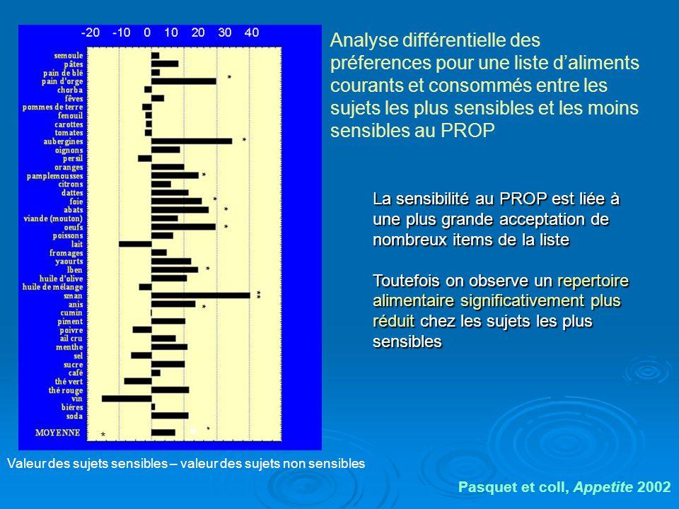 * Analyse différentielle des préferences pour une liste daliments courants et consommés entre les sujets les plus sensibles et les moins sensibles au