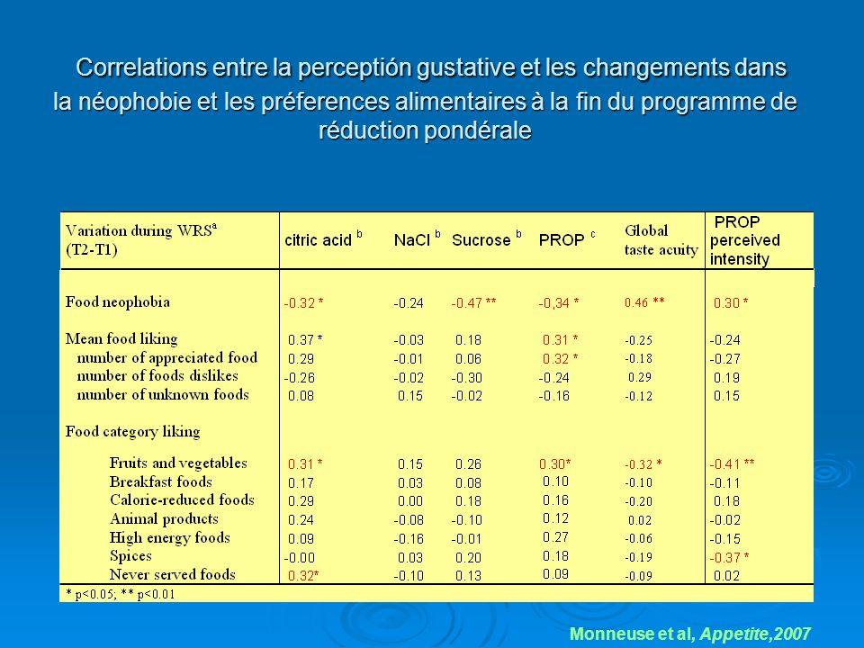 Correlations entre la perceptión gustative et les changements dans la néophobie et les préferences alimentaires à la fin du programme de réduction pon