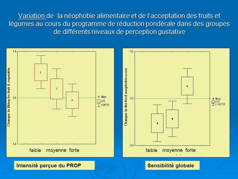 Variation de la néophobie alimentaire et de lacceptation des fruits et légumes au cours du programme de réduction pondérale dans des groupes de différ