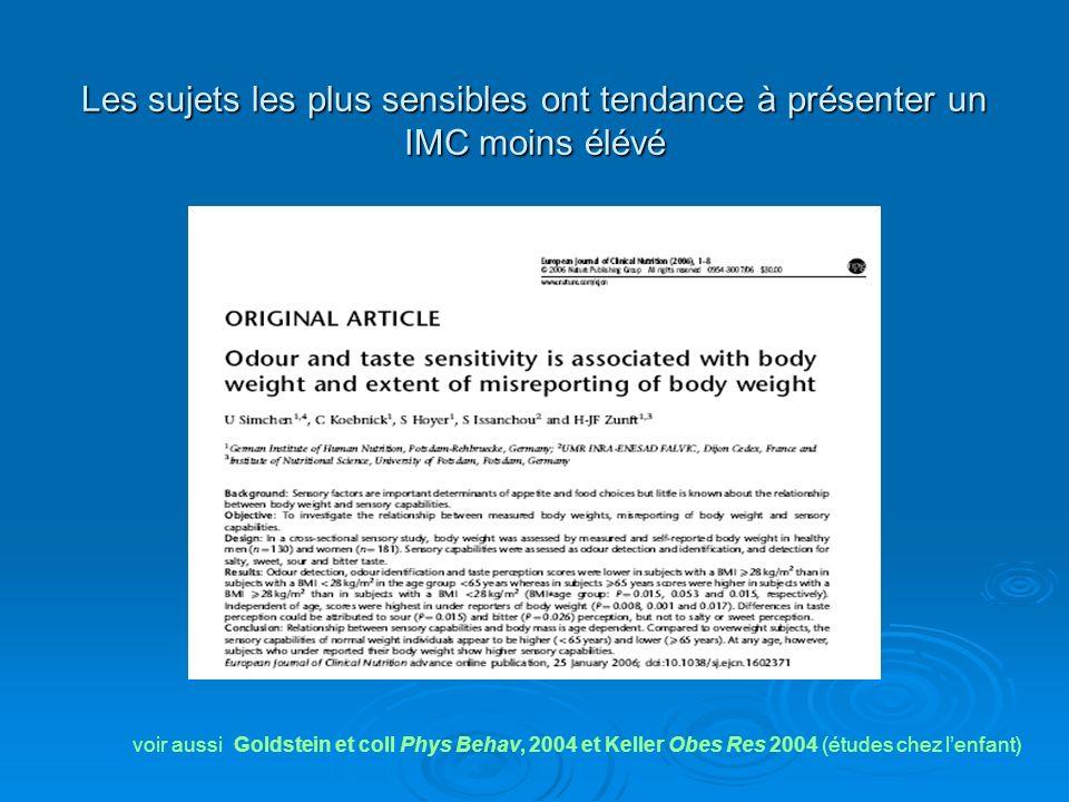 Les sujets les plus sensibles ont tendance à présenter un IMC moins élévé voir aussi Goldstein et coll Phys Behav, 2004 et Keller Obes Res 2004 (étude