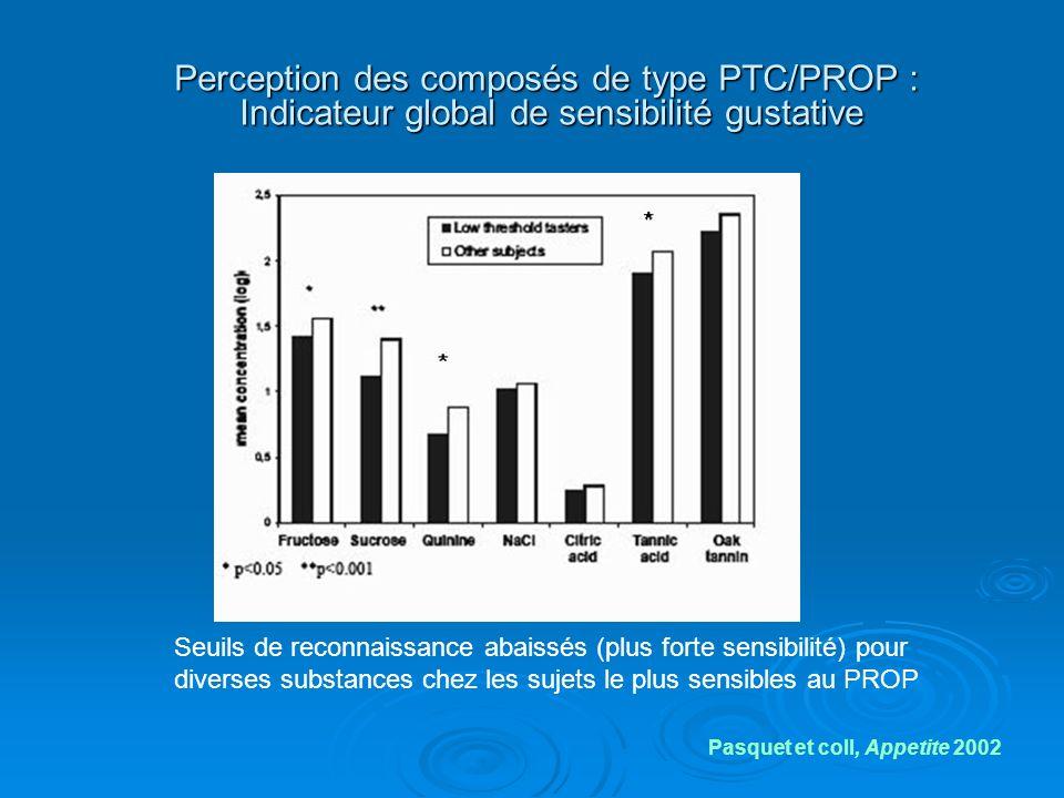 Perception des composés de type PTC/PROP : Indicateur global de sensibilité gustative Seuils de reconnaissance abaissés (plus forte sensibilité) pour