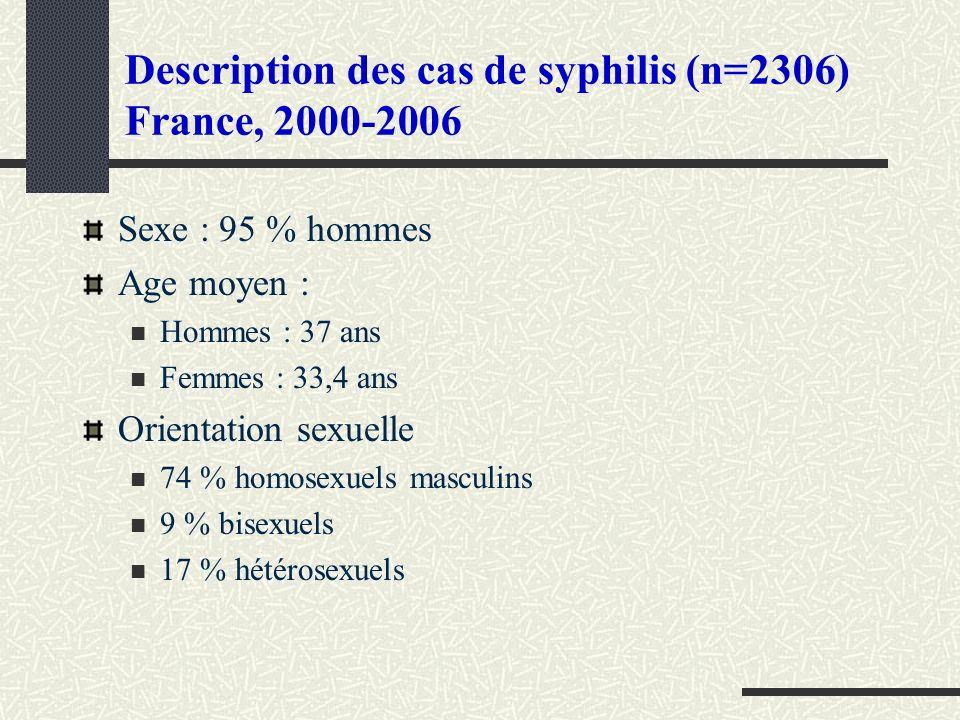 Description des cas de syphilis (n=2306) France, 2000-2006 Sexe : 95 % hommes Age moyen : Hommes : 37 ans Femmes : 33,4 ans Orientation sexuelle 74 %