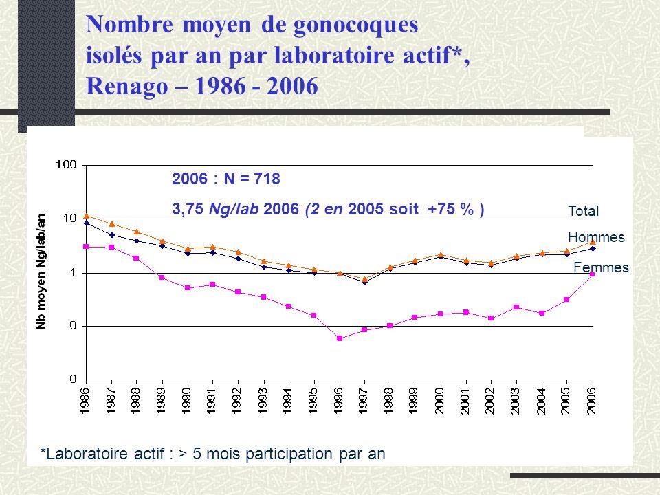 Nombre moyen de gonocoques isolés par an par laboratoire actif*, Renago – 1986 - 2006 2006 : N = 718 3,75 Ng/lab 2006 (2 en 2005 soit +75 % ) *Laborat