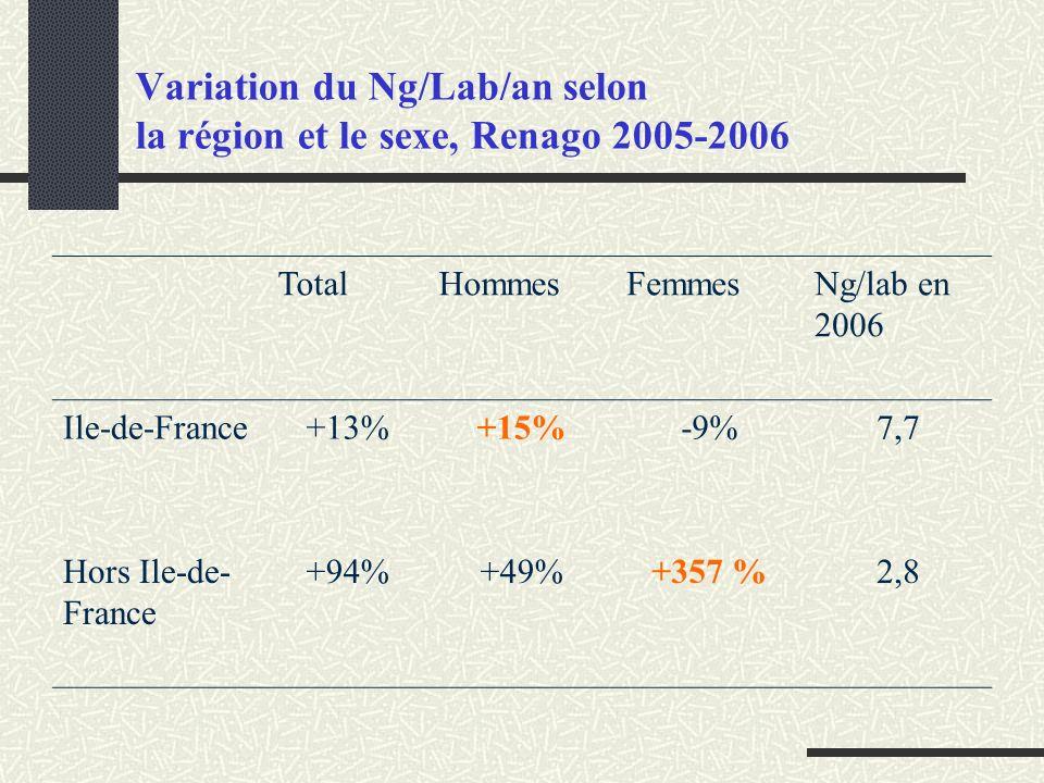 Variation du Ng/Lab/an selon la région et le sexe, Renago 2005-2006 TotalHommesFemmesNg/lab en 2006 Ile-de-France+13%+15%-9%7,7 Hors Ile-de- France +9