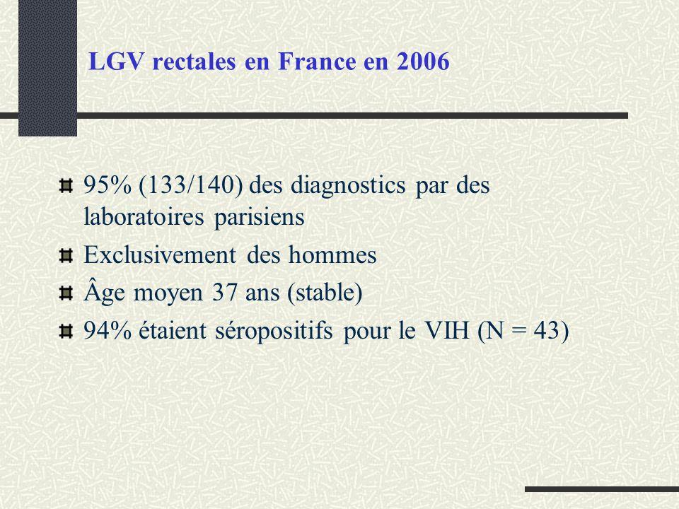 LGV rectales en France en 2006 95% (133/140) des diagnostics par des laboratoires parisiens Exclusivement des hommes Âge moyen 37 ans (stable) 94% éta