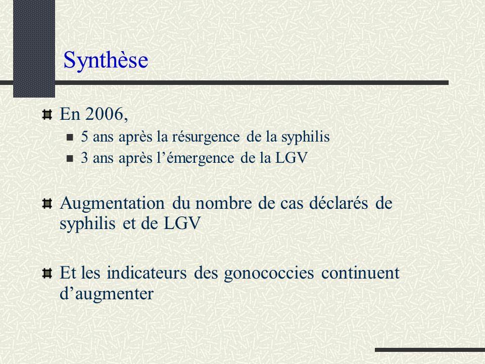 Synthèse En 2006, 5 ans après la résurgence de la syphilis 3 ans après lémergence de la LGV Augmentation du nombre de cas déclarés de syphilis et de L