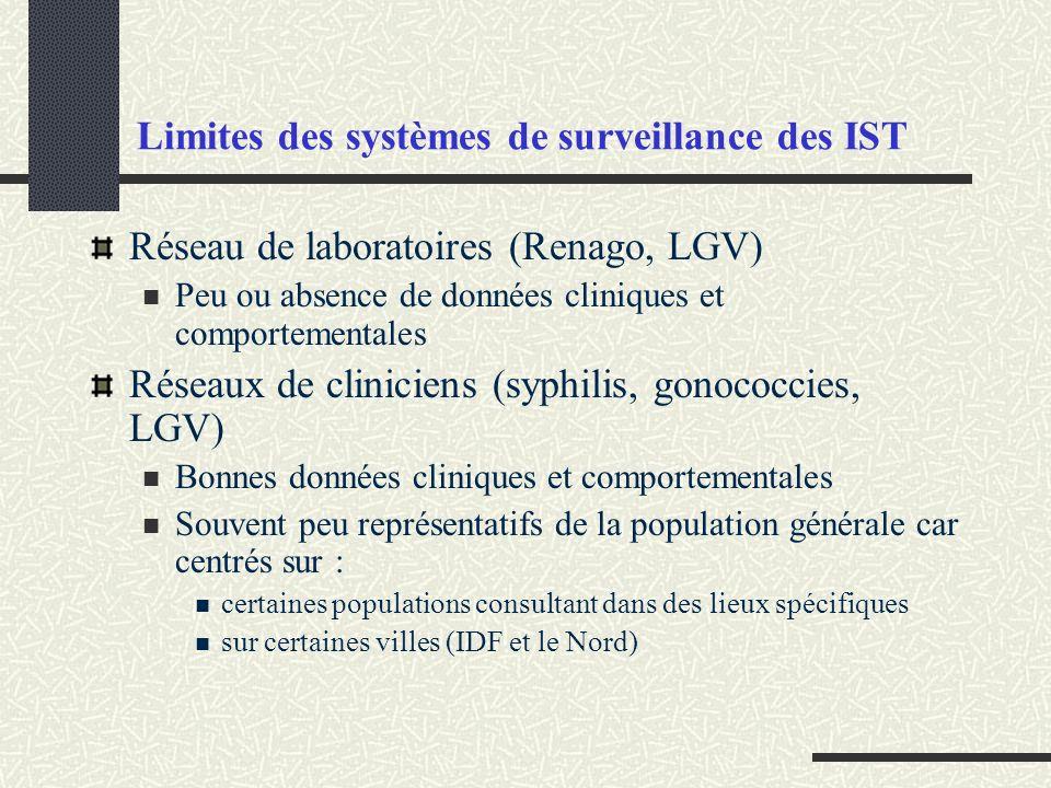 Limites des systèmes de surveillance des IST Réseau de laboratoires (Renago, LGV) Peu ou absence de données cliniques et comportementales Réseaux de c