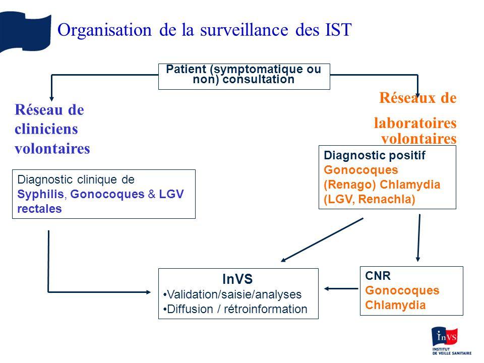 Patient (symptomatique ou non) consultation Diagnostic clinique de Syphilis, Gonocoques & LGV rectales InVS Validation/saisie/analyses Diffusion / rét