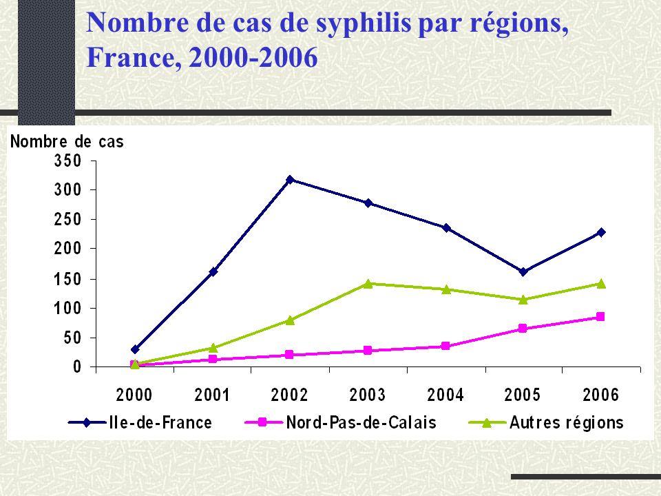 Description des cas de syphilis (n=2306) France, 2000-2006 Sexe : 95 % hommes Age moyen : Hommes : 37 ans Femmes : 33,4 ans Orientation sexuelle 74 % homosexuels masculins 9 % bisexuels 17 % hétérosexuels