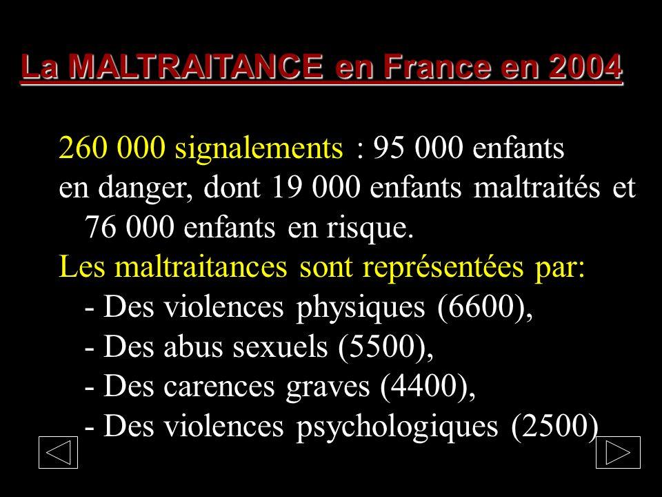 La MALTRAITANCE en France 680 meurtres par an 200 infanticides par an 10.OOO viols par an 121 femmes battues à mort par an