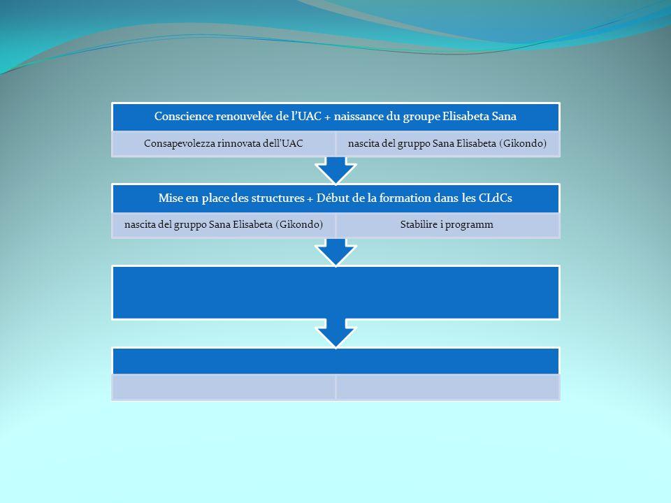Les années 2000 jusquaujourdhui: (dagli anni 2000 ad oggi) Conscience renouvelée de lUAC, naissance du groupe Élisabeta Sana (Gikondo) mis en place des structures et aujourd hui la formation se fait dans toutes les CLdC.